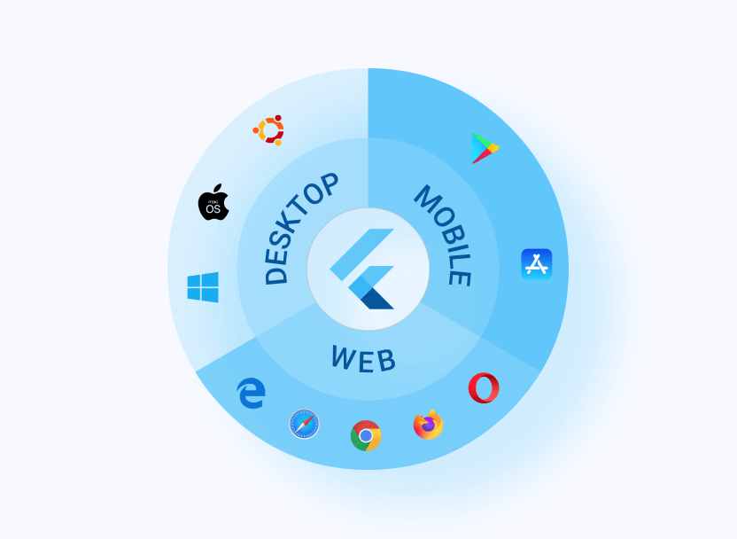 Flutter, un module de développement cross-plateforme